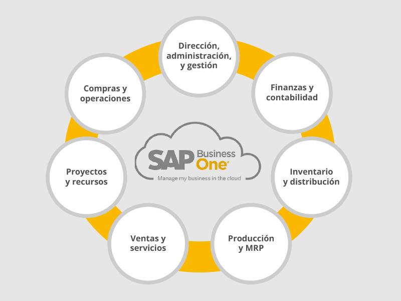 Openred participa en la «Jornada de Transformación de la Empresa con ERP en la Nube» de la FREMM